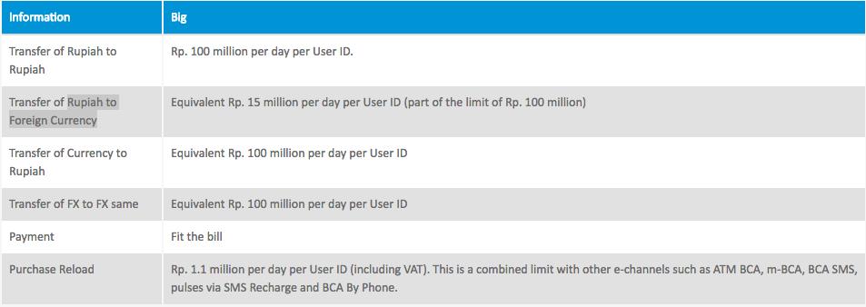 klikBCA Individual limit